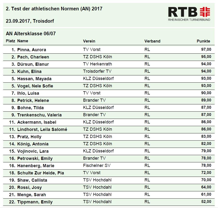 2. AN 2017 Ergebnisliste AK06 07